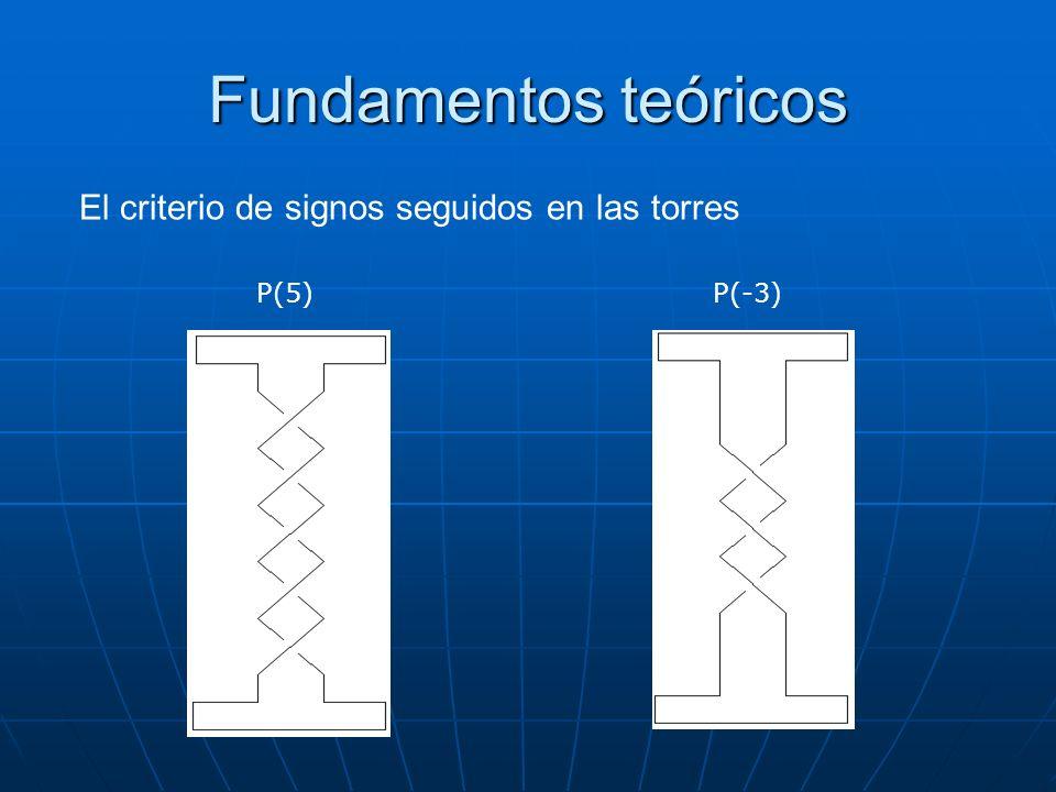 El criterio de signos seguidos en las torres P(5)P(-3) Fundamentos teóricos