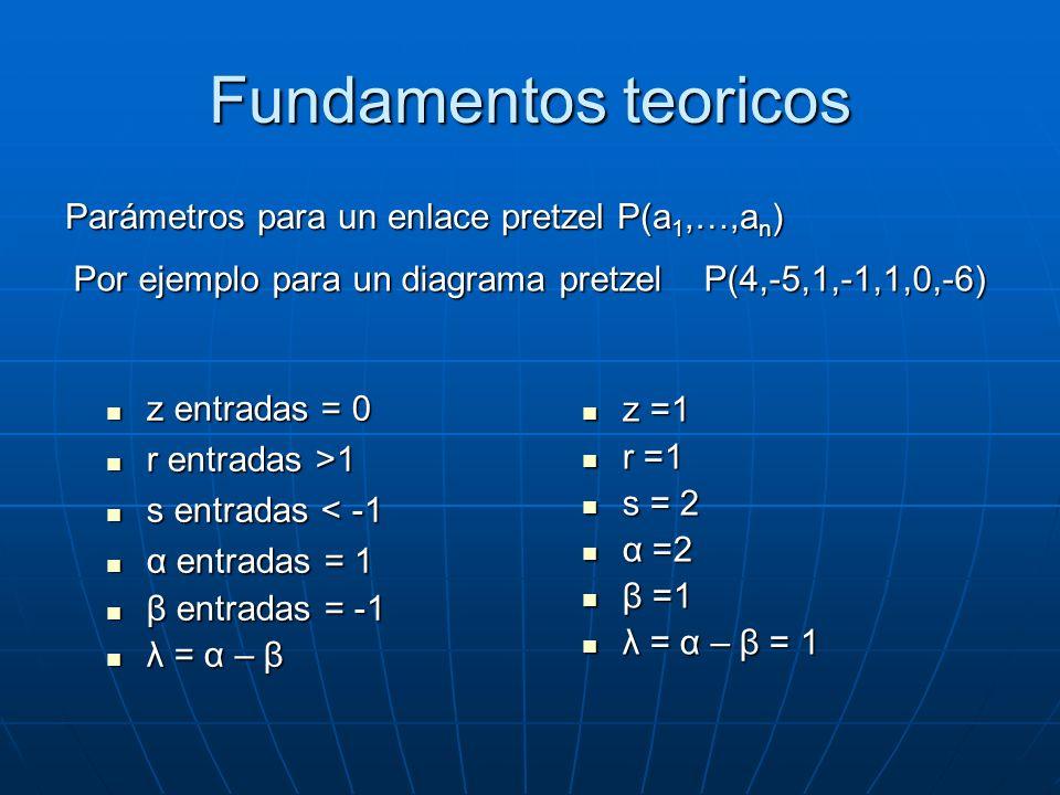 Fundamentos teoricos Parámetros para un enlace pretzel P(a 1,…,a n ) z entradas = 0 z entradas = 0 r entradas >1 r entradas >1 s entradas < -1 s entra