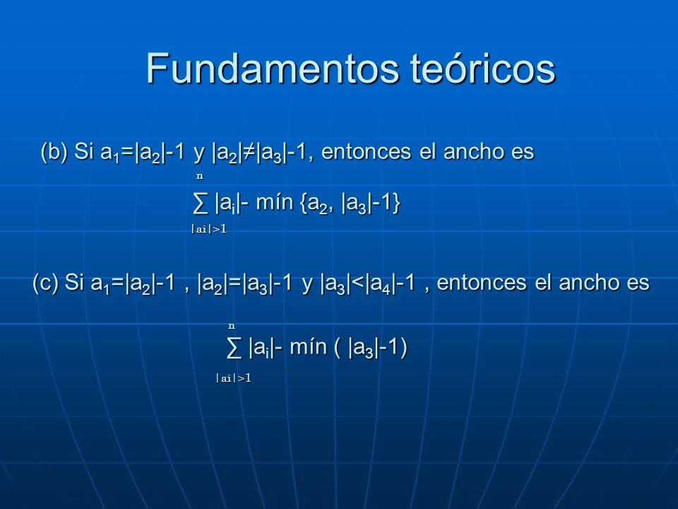 (b) Si a 1 =|a 2 |-1 y |a 2 ||a 3 |-1, entonces el ancho es |a|- mín {a 2, |a 3 |-1} |a i |- mín {a 2, |a 3 |-1} n |ai|>1 n |ai|>1 (c) Si a 1 =|a 2 |-