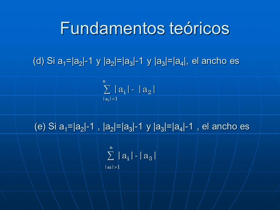 Fundamentos teóricos (d) Si a 1 =|a 2 |-1 y |a 2 |=|a 3 |-1 y |a 3 |=|a 4 |, el ancho es |a|- |a 2 | |a i |- |a 2 |n |a i |>1 (e) Si a 1 =|a 2 |-1, |a