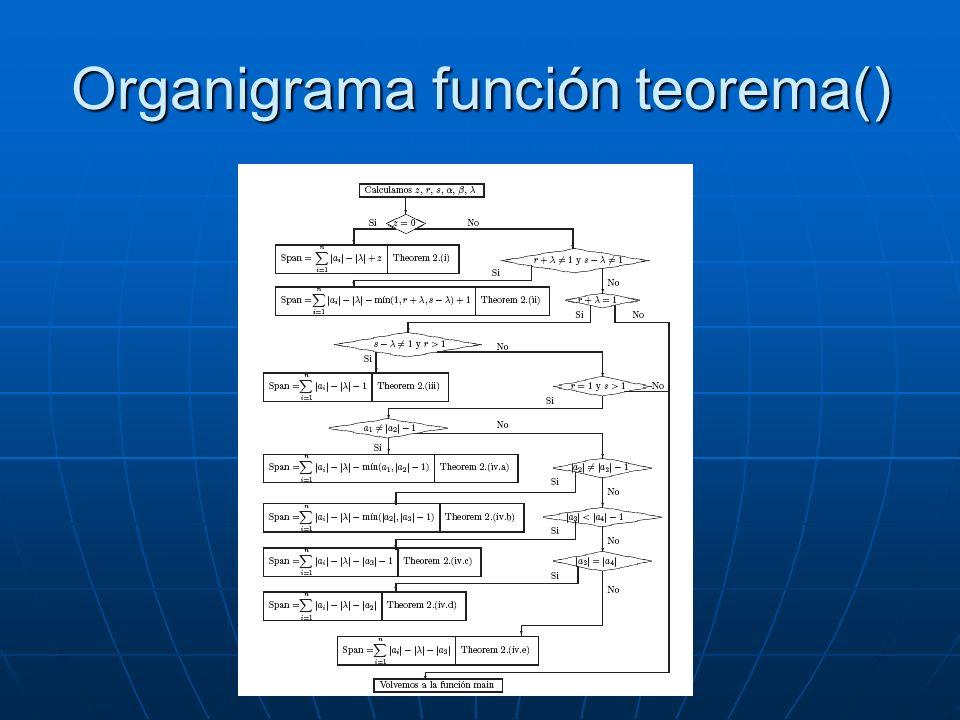 Organigrama función teorema()