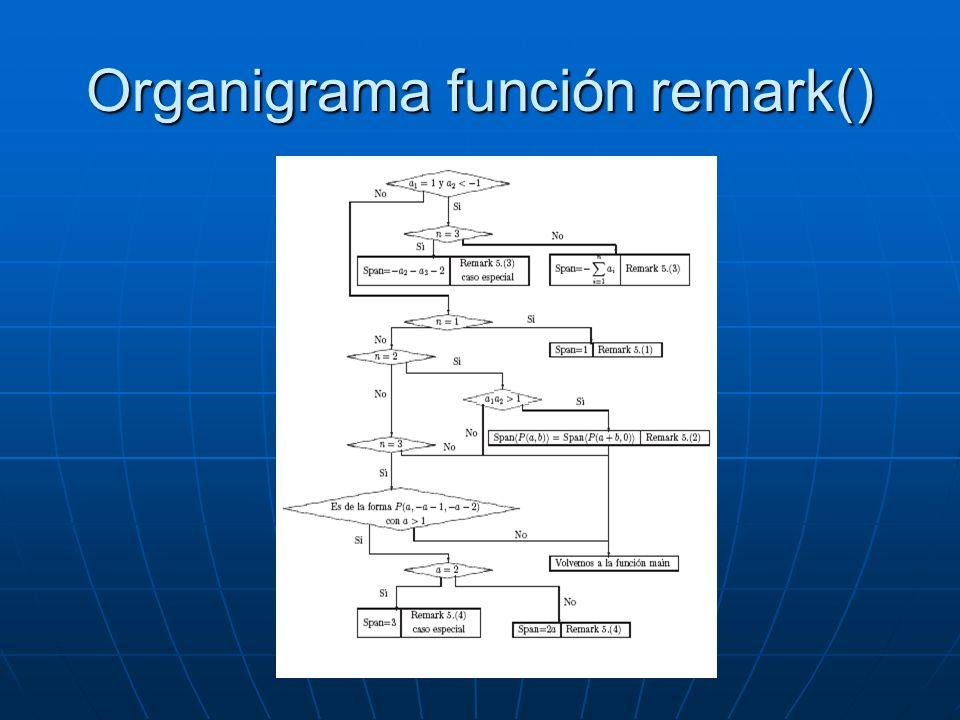 Organigrama función remark()