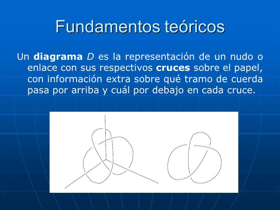 Fundamentos teóricos Un diagrama D es la representación de un nudo o enlace con sus respectivos cruces sobre el papel, con información extra sobre qué