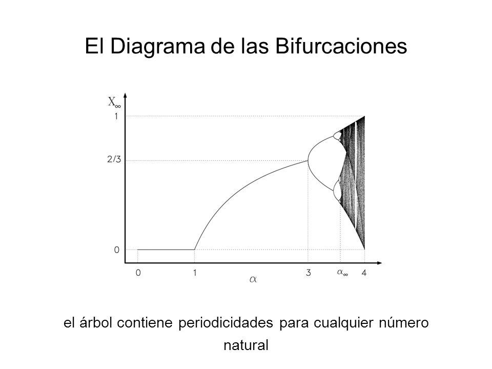 El Diagrama de las Bifurcaciones el árbol contiene periodicidades para cualquier número natural