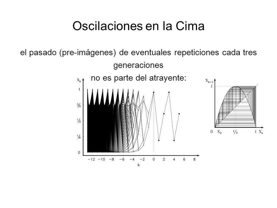 Oscilaciones en la Cima el pasado (pre-imágenes) de eventuales repeticiones cada tres generaciones no es parte del atrayente: