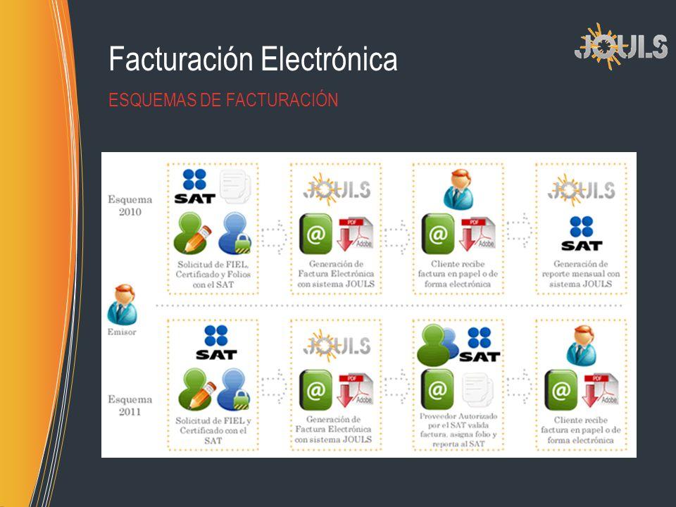 Facturación Electrónica ESQUEMAS DE FACTURACIÓN