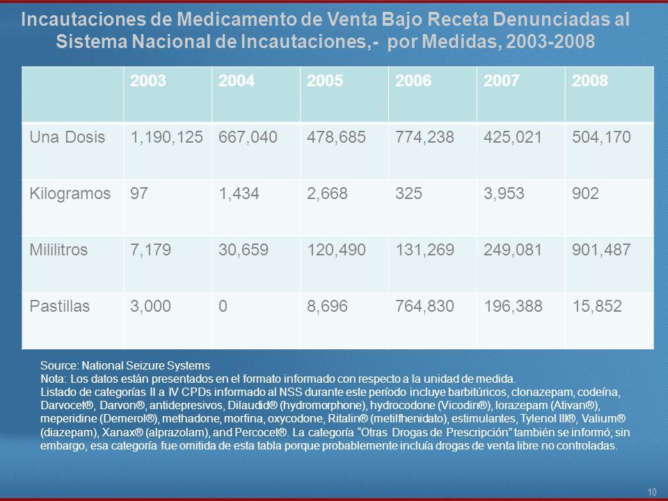 Incautaciones de Medicamento de Venta Bajo Receta Denunciadas al Sistema Nacional de Incautaciones,- por Medidas, 2003-2008 10 20032004200520062007200