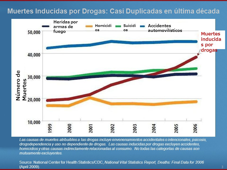 3 Las causas de muertes atribuibles a las drogas incluye envenenamientos accidentales o intencionales, psicosis, drogodependencia y uso no dependiente
