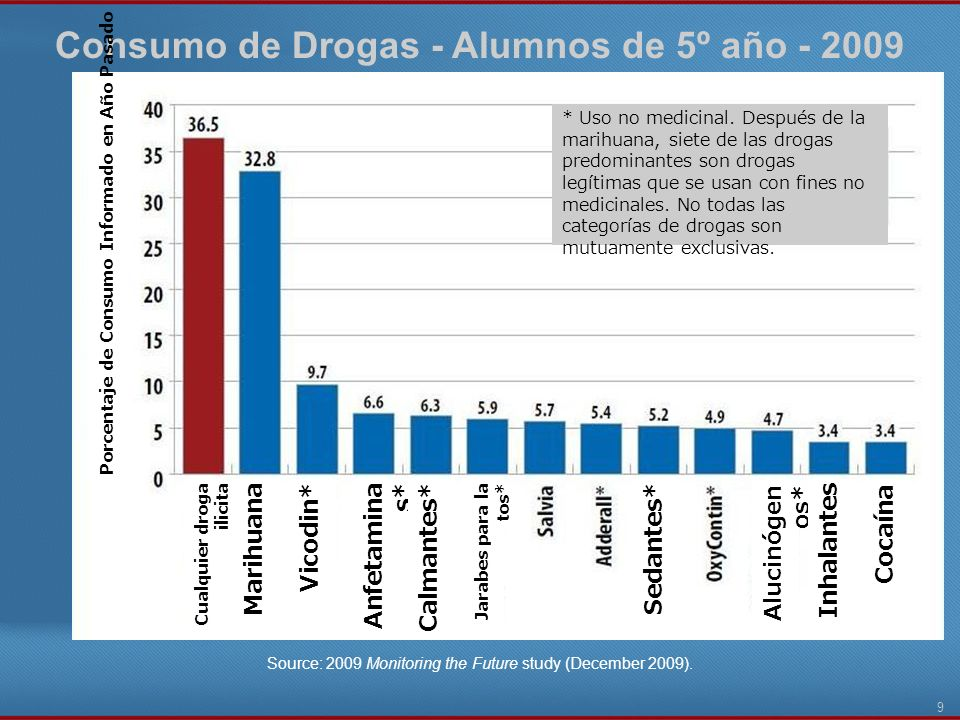 9 Consumo de Drogas - Alumnos de 5º año - 2009 Source: 2009 Monitoring the Future study (December 2009).