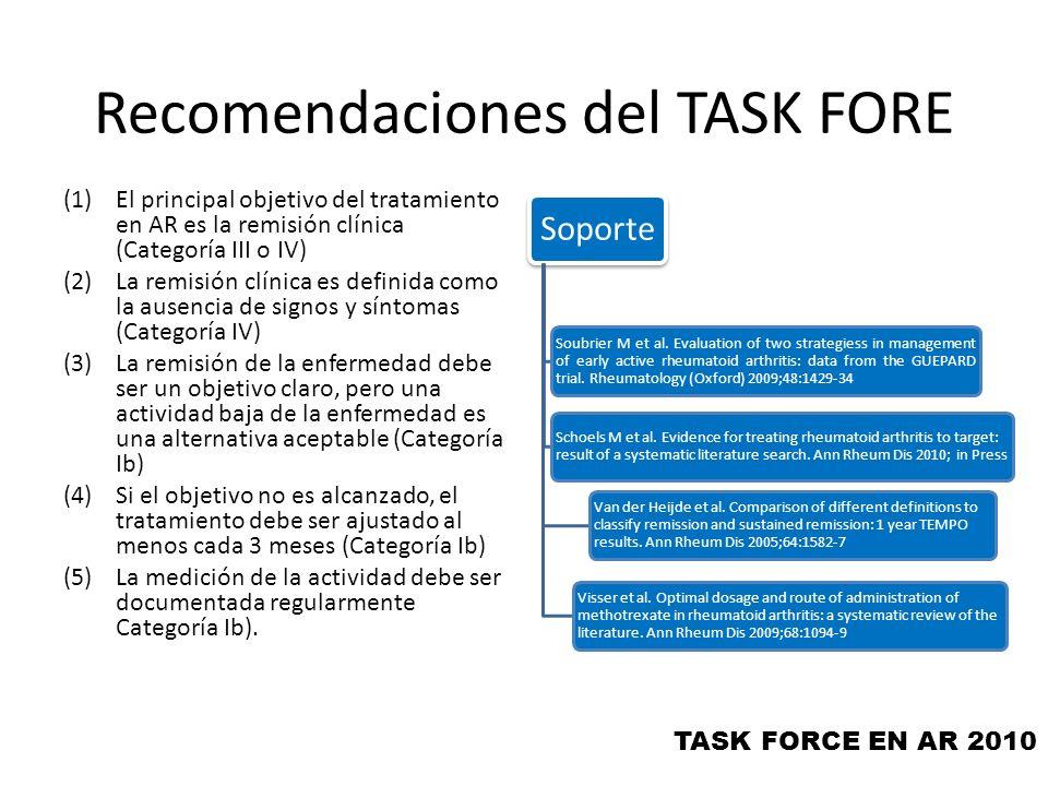 Recomendaciones del TASK FORE (6)El instrumento que se escoja para medir la actividad, debe incluir la evaluación de las articulaciones y ser de uso rutinario en la práctica clínica (Categoría IV) (7)El daño estructural y mejoría funcional debe ser considerado cuando se realiza la decisión clínica (Categoría IV) (8)Al alcanzar la meta el objetivo a seguir es mantener la remisión (categoría III) (9)Al escoger el instrumento de medición de la actividad, se deben considerar las co-morbilidades, factores de riesgo y los riesgos relacionados con las drogas (Categoría IV).