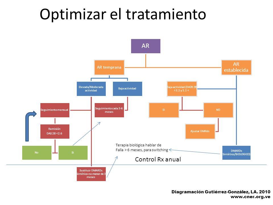 Optimizar el tratamiento Diagramación Gutiérrez-González, LA. 2010 www.cner.org.ve AR AR temprana Elevada/Moderada actividad Sustituir DMARDs Sintétic