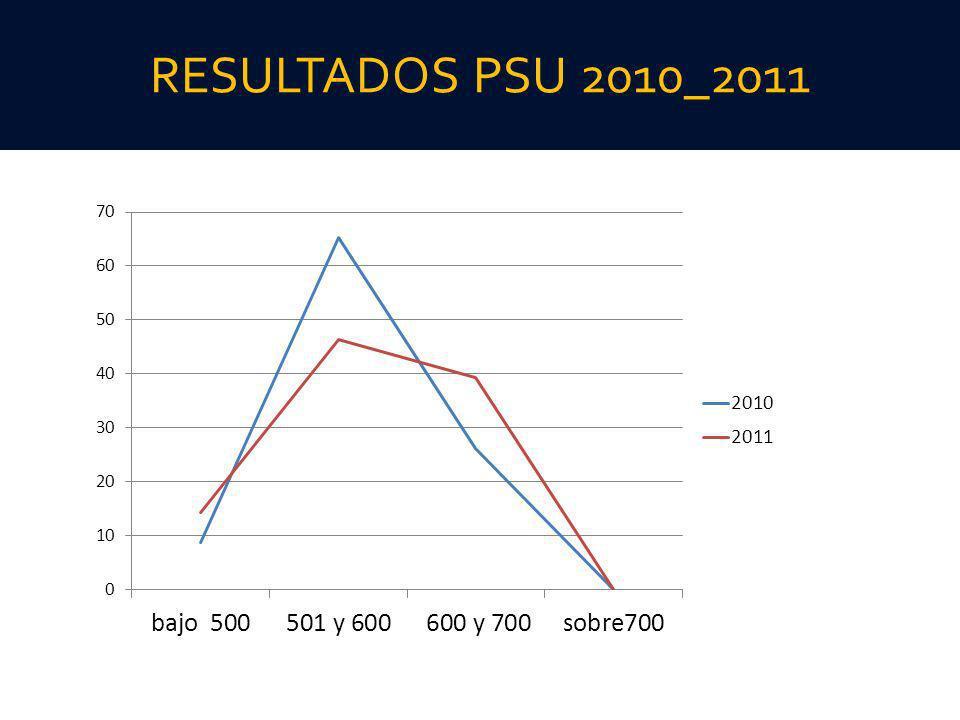 RESULTADOS PSU 2010_2011