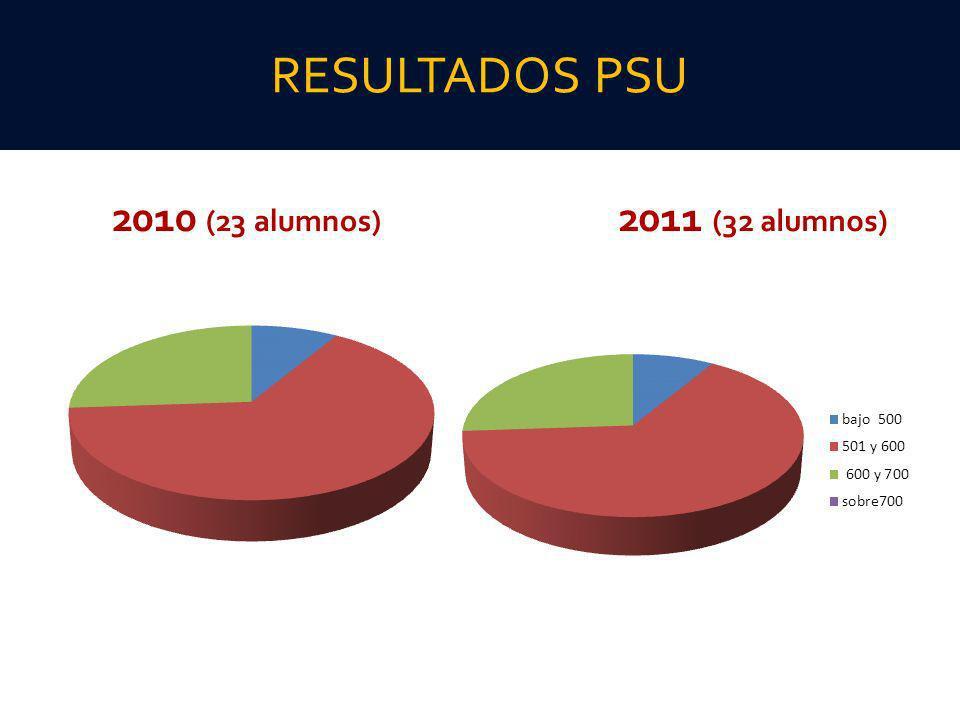 RESULTADOS PSU 2010 (23 alumnos) 2011 (32 alumnos)
