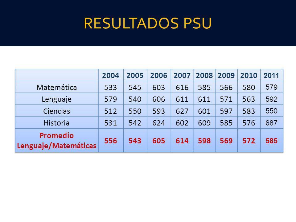 RESULTADOS PSU
