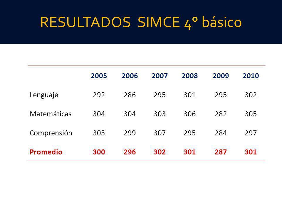 RESULTADOS SIMCE 4° básico 200520062007200820092010 Lenguaje292286295301295302 Matemáticas304 303306282305 Comprensión303299307295284297 Promedio30029