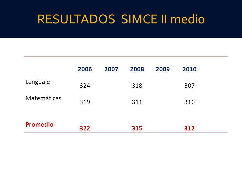 RESULTADOS SIMCE II medio 20062007200820092010 Lenguaje 324 318 307 Matemáticas 319 311 316 Promedio 322 315 312