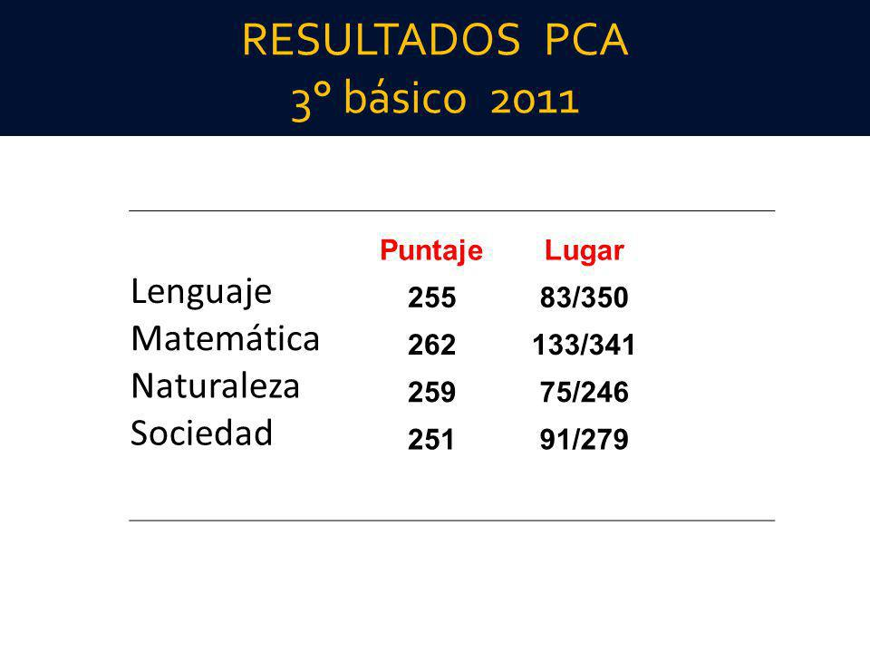 RESULTADOS PCA 3° básico 2011 PuntajeLugar Lenguaje 25583/350 Matemática 262133/341 Naturaleza 25975/246 Sociedad 25191/279