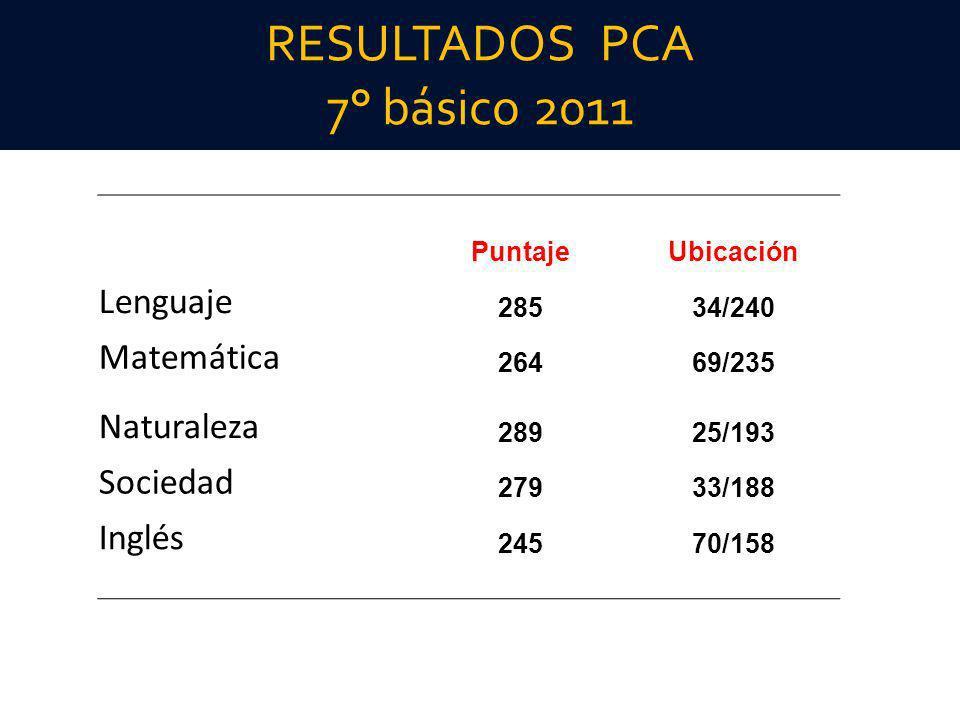 RESULTADOS PCA 7° básico 2011 PuntajeUbicación Lenguaje 28534/240 Matemática 26469/235 Naturaleza 28925/193 Sociedad 27933/188 Inglés 24570/158