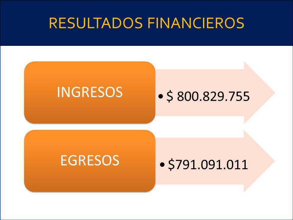 RESULTADOS FINANCIEROS $ 800.829.755 INGRESOS $791.091.011 EGRESOS