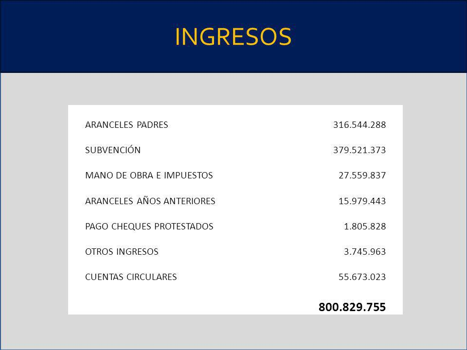 INGRESOS ARANCELES PADRES316.544.288 SUBVENCIÓN379.521.373 MANO DE OBRA E IMPUESTOS27.559.837 ARANCELES AÑOS ANTERIORES15.979.443 PAGO CHEQUES PROTEST