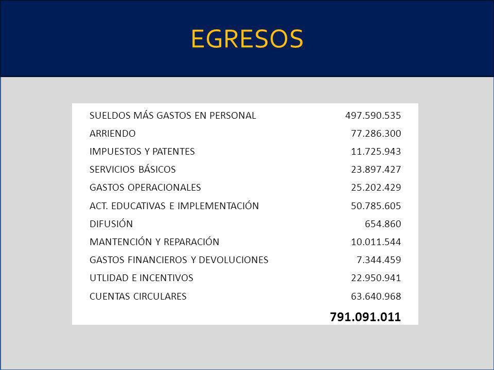 EGRESOS SUELDOS MÁS GASTOS EN PERSONAL497.590.535 ARRIENDO77.286.300 IMPUESTOS Y PATENTES11.725.943 SERVICIOS BÁSICOS23.897.427 GASTOS OPERACIONALES25