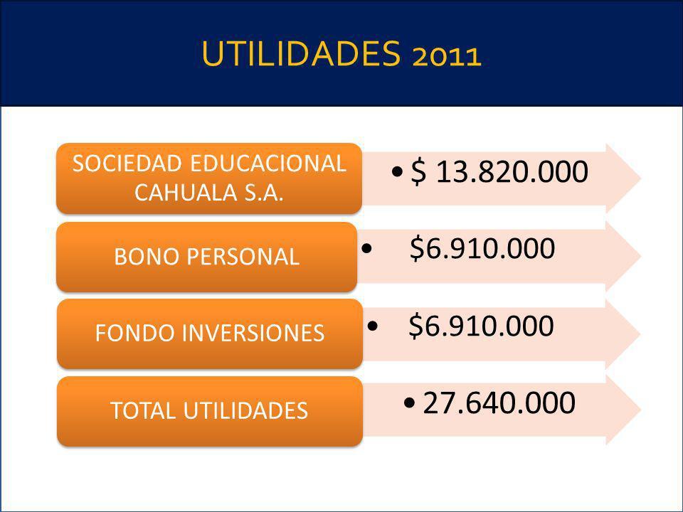 UTILIDADES 2011 $ 13.820.000 SOCIEDAD EDUCACIONAL CAHUALA S.A. $6.910.000 BONO PERSONAL $6.910.000 FONDO INVERSIONES 27.640.000 TOTAL UTILIDADES