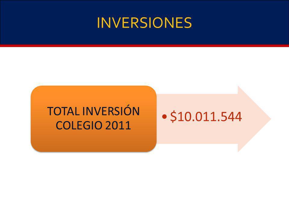 INVERSIONES $10.011.544 TOTAL INVERSIÓN COLEGIO 2011
