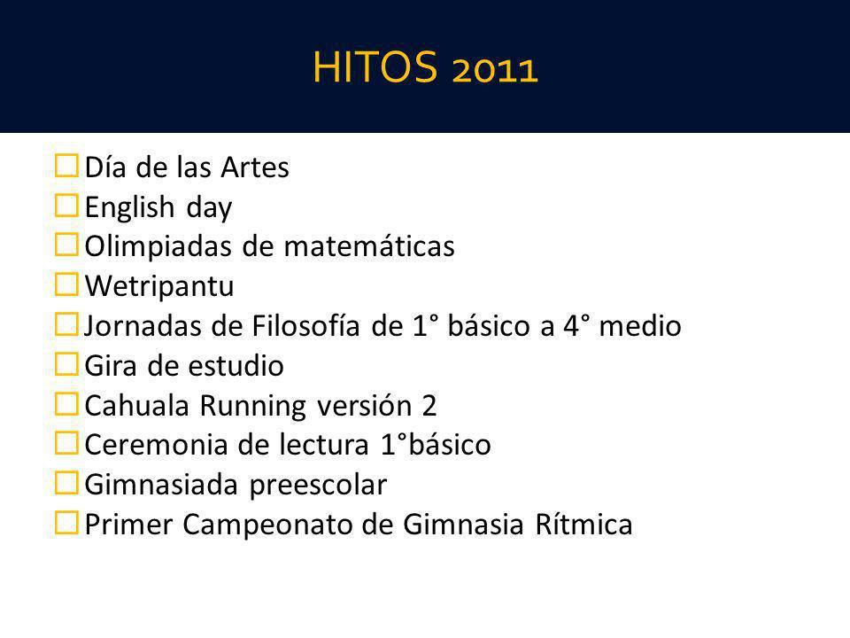 HITOS 2011 Día de las Artes English day Olimpiadas de matemáticas Wetripantu Jornadas de Filosofía de 1° básico a 4° medio Gira de estudio Cahuala Run