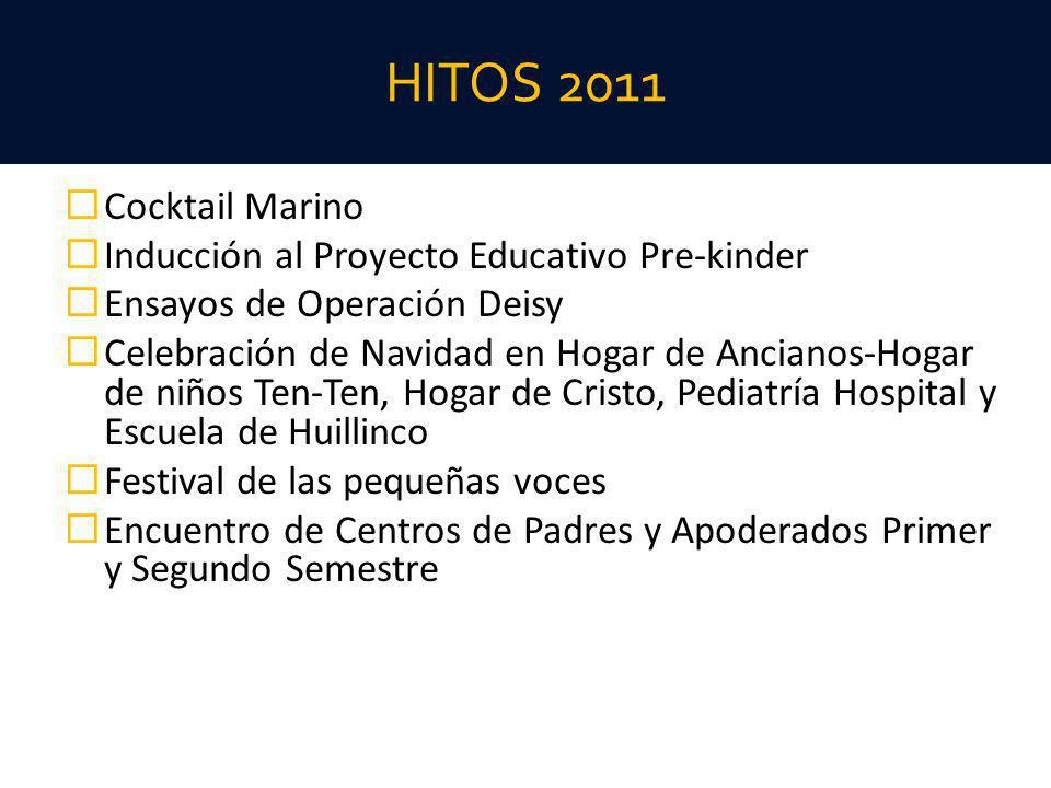 HITOS 2011 Cocktail Marino Inducción al Proyecto Educativo Pre-kinder Ensayos de Operación Deisy Celebración de Navidad en Hogar de Ancianos-Hogar de