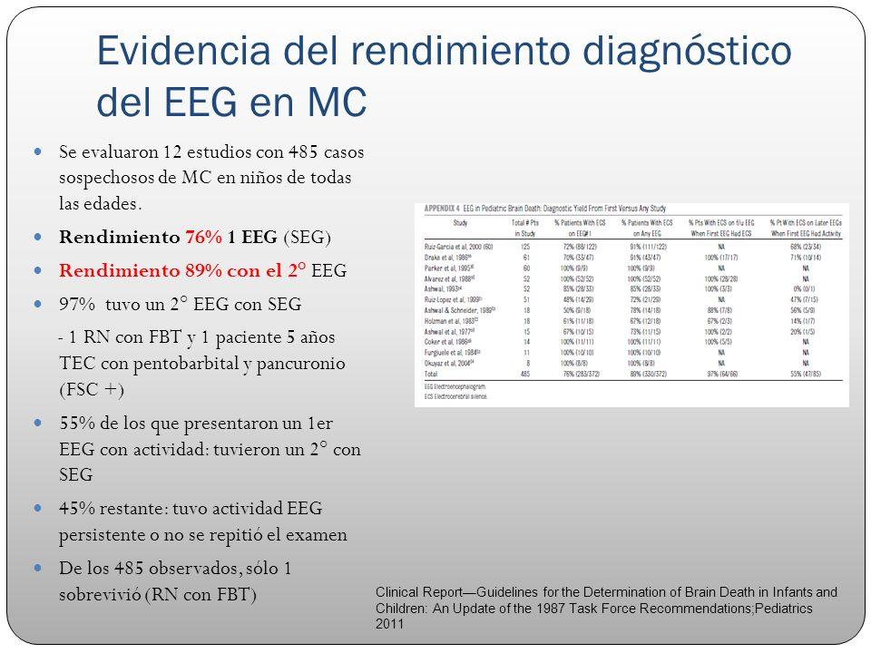 Evidencia del rendimiento diagnóstico del EEG en MC Se evaluaron 12 estudios con 485 casos sospechosos de MC en niños de todas las edades. Rendimiento