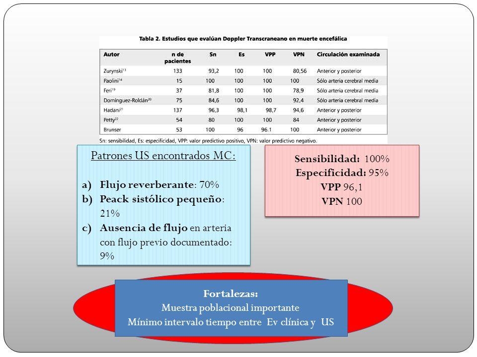 Sensibilidad: 100% Especificidad: 95% VPP 96,1 VPN 100 Sensibilidad: 100% Especificidad: 95% VPP 96,1 VPN 100 Patrones US encontrados MC: a)Flujo reve