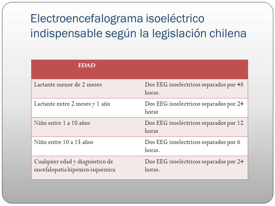 Electroencefalograma isoeléctrico indispensable según la legislación chilena EDAD Lactante menor de 2 mesesDos EEG isoeléctricos separados por 48 hora