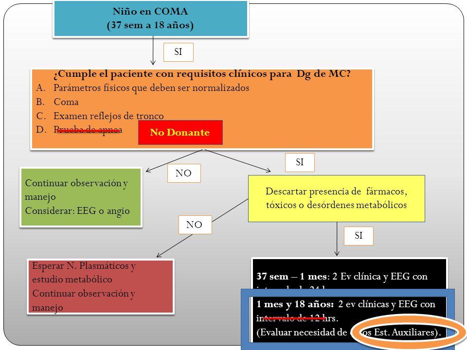 Niño en COMA (37 sem a 18 años) Niño en COMA (37 sem a 18 años) ¿Cumple el paciente con requisitos clínicos para Dg de MC? A.Parámetros físicos que de