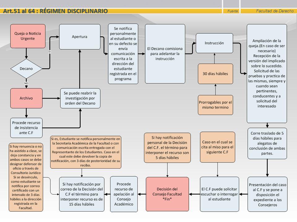 Admisiones, Registro y Control Académico Art.51 al 64 : RÉGIMEN DISCIPLINARIO Fuente: Facultad de Derecho CF: Consejo Facultad