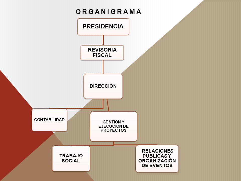 ORGANIGRAMA PRESIDENCIA REVISORIA FISCAL CONTABILIDAD GESTION Y EJECUCION DE PROYECTOS TRABAJO SOCIAL RELACIONES PUBLICAS Y ORGANIZACIÓN DE EVENTOS DI