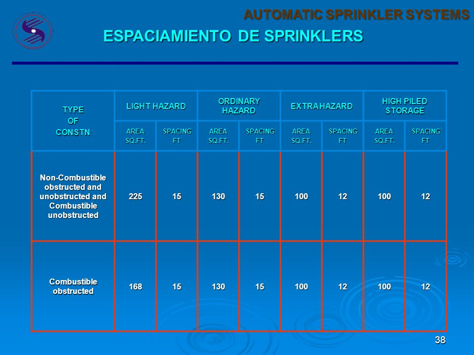 38 AUTOMATIC SPRINKLER SYSTEMS ESPACIAMIENTO DE SPRINKLERS TYPEOFCONSTN LIGHT HAZARD ORDINARY HAZARD EXTRA HAZARD HIGH PILED STORAGE AREASQ.FT.SPACINGFTAREASQ.FT.SPACINGFTAREASQ.FT.SPACINGFTAREASQ.FT.SPACINGFT Non-Combustible obstructed and unobstructed and Combustible unobstructed 22515130151001210012 Combustible obstructed 16815130151001210012