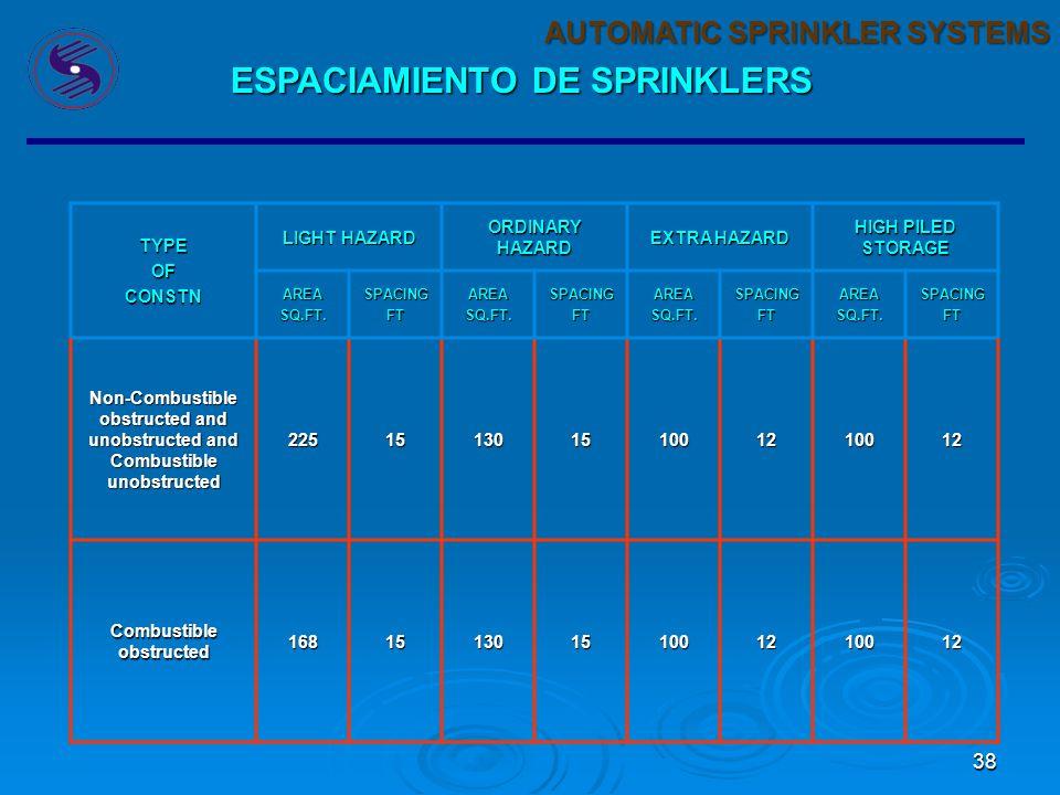 37 AUTOMATIC SPRINKLER SYSTEMS OBSTRUCCION DE SPRINKLERS LA FUNCION PRIMARIA DE UN SPRINKLER ES EL SUMINISTRAR UN ROCIO DE AGUA A CIERTAS CARACTERISTI