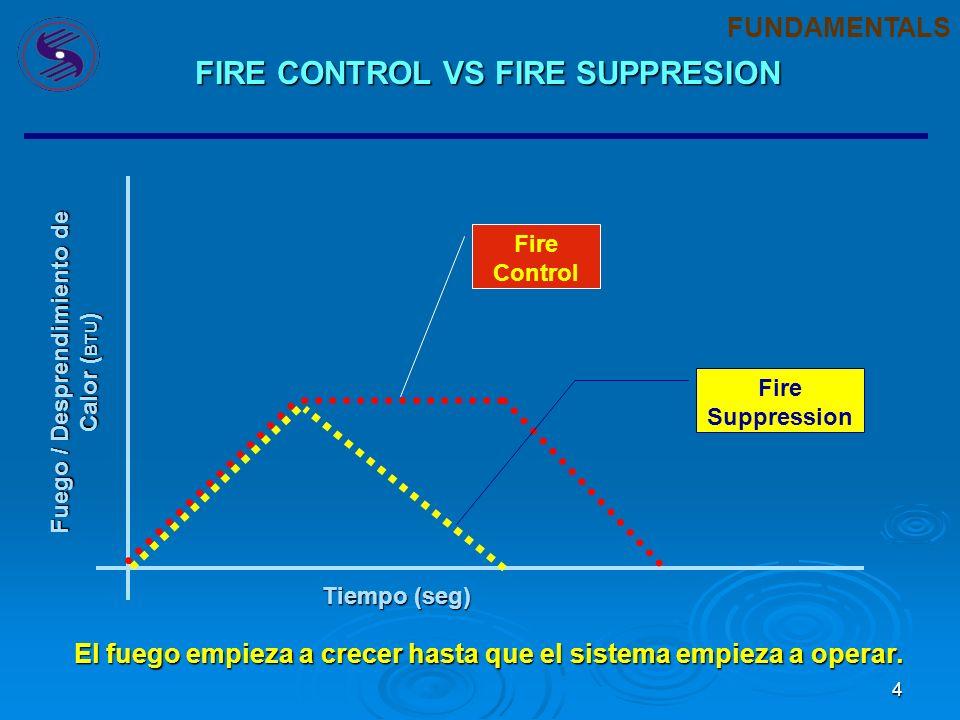 4 Fuego / Desprendimiento de Calor ( BTU ) Tiempo (seg) Fire Control Fire Suppression El fuego empieza a crecer hasta que el sistema empieza a operar.