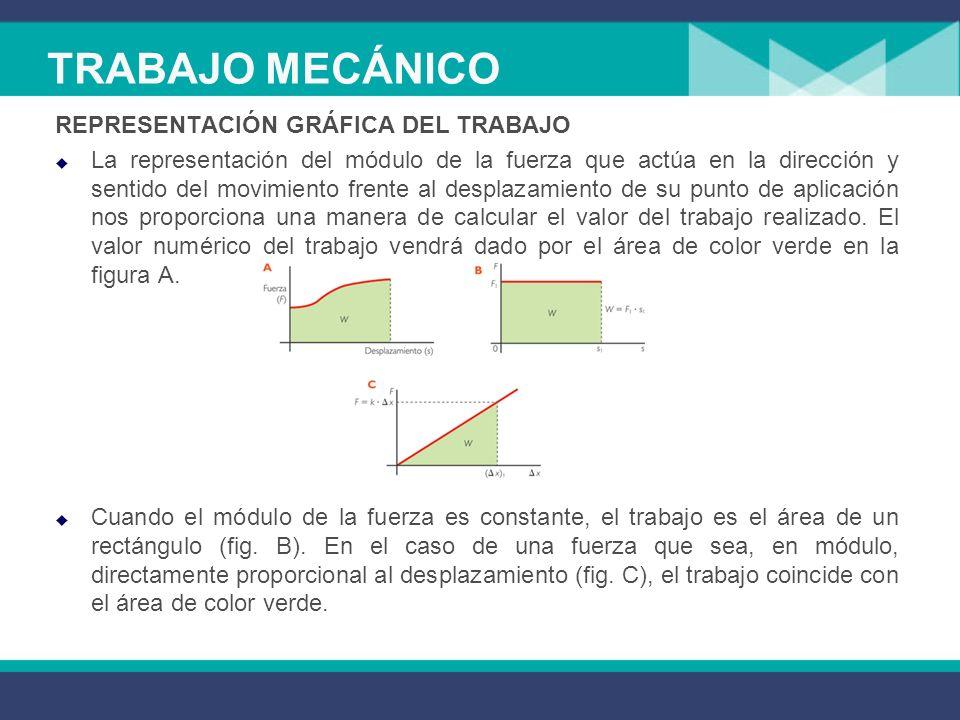 TRABAJO MECÁNICO REPRESENTACIÓN GRÁFICA DEL TRABAJO La representación del módulo de la fuerza que actúa en la dirección y sentido del movimiento frente al desplazamiento de su punto de aplicación nos proporciona una manera de calcular el valor del trabajo realizado.