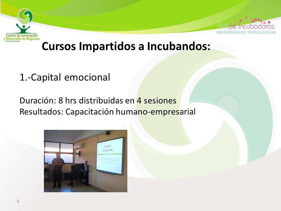 8 Cursos Impartidos a Incubandos: 1.-Capital emocional Duración: 8 hrs distribuidas en 4 sesiones Resultados: Capacitación humano-empresarial