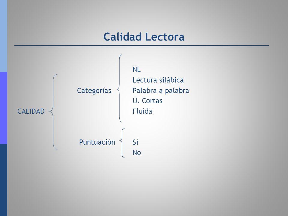 Calidad Lectora NL Lectura silábica Categorías Palabra a palabra U. Cortas CALIDADFluida PuntuaciónSí No