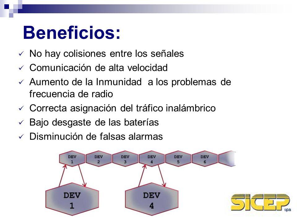 No hay colisiones entre los señales Comunicación de alta velocidad Aumento de la Inmunidad a los problemas de frecuencia de radio Correcta asignación