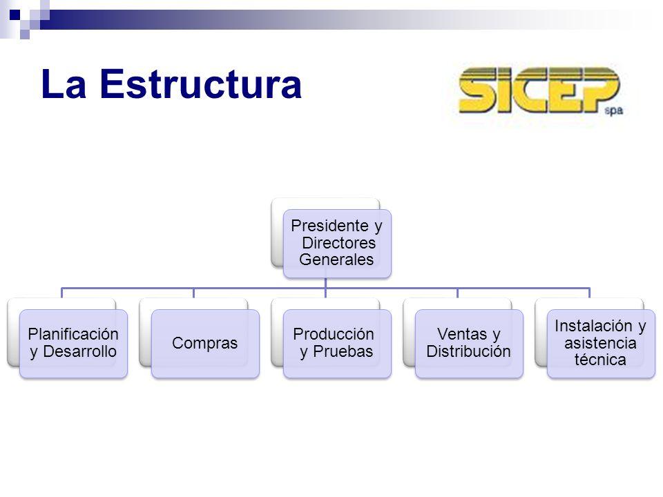 La Estructura Presidente y Directores Generales Planificación y Desarrollo Compras Producción y Pruebas Ventas y Distribución Instalación y asistencia