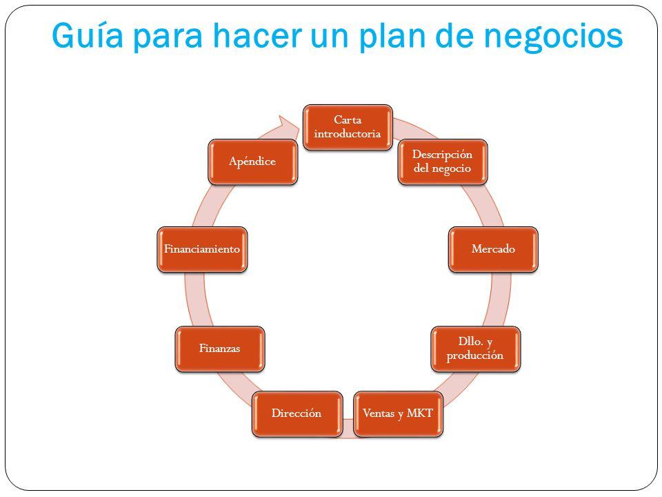 Guía para hacer un plan de negocios Carta introductoria Descripción del negocio Mercado Dllo. y producción Ventas y MKTDirecciónFinanzasFinanciamiento