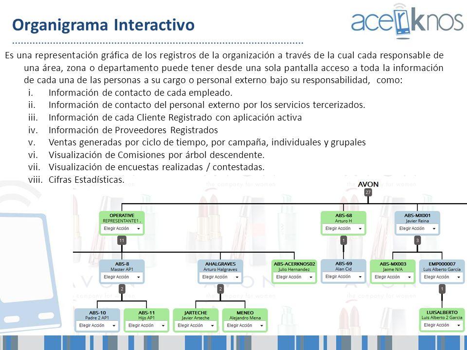 Organigrama Interactivo Es una representación gráfica de los registros de la organización a través de la cual cada responsable de una área, zona o dep