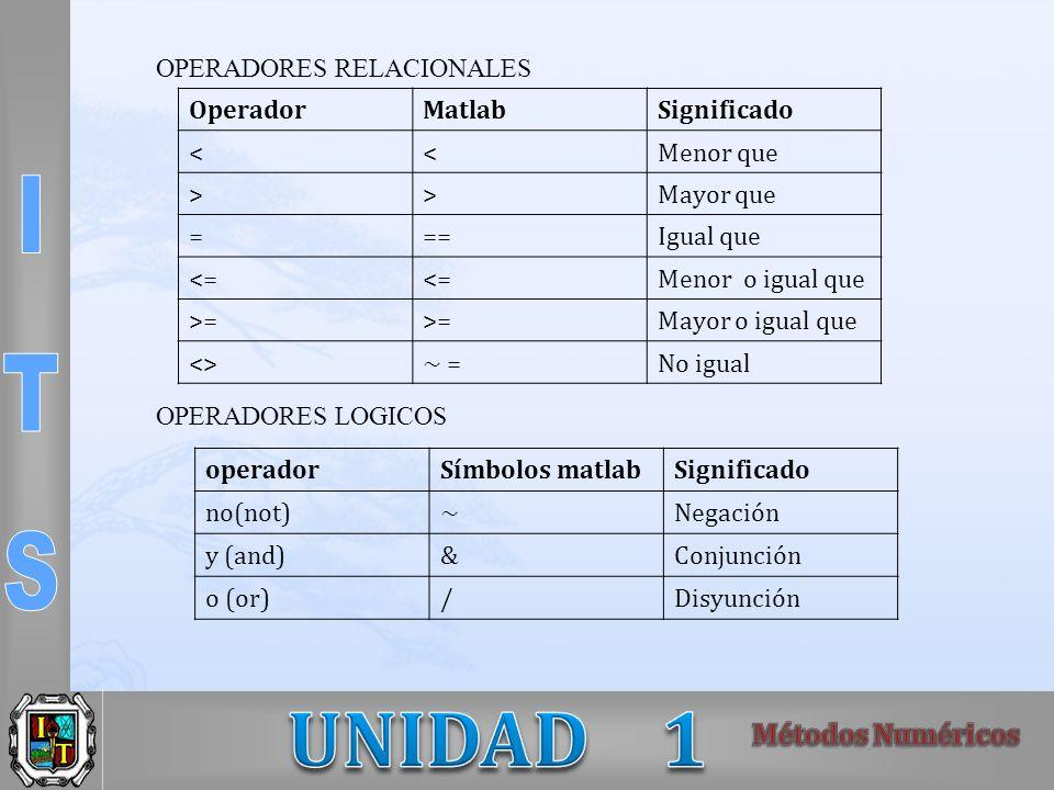 OPERADORES RELACIONALES OPERADORES LOGICOS OperadorMatlabSignificado <<Menor que >>Mayor que ===Igual que <= Menor o igual que >= Mayor o igual que <>~ =No igual operadorSímbolos matlabSignificado no(not)~Negación y (and)&Conjunción o (or)/Disyunción