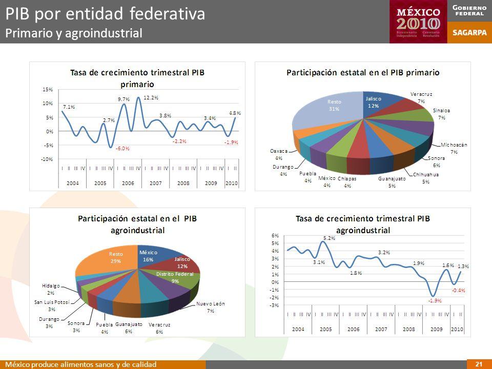 PIB por entidad federativa Primario y agroindustrial 21 México produce alimentos sanos y de calidad