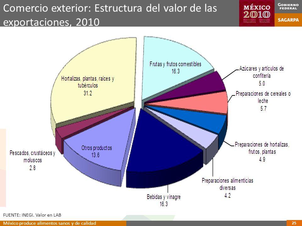 25 Comercio exterior: Estructura del valor de las exportaciones, 2010 FUENTE: INEGI.