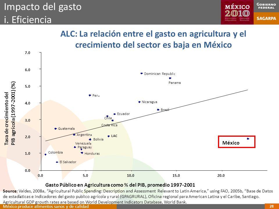 ALC: La relación entre el gasto en agricultura y el crecimiento del sector es baja en México Dominican Republ ic Panama Per u Nicaragua Brazil Ecuador Costa Rica Chile Guatemala México Argentin a LAC Bolivia Paraguay Venezuel a Honduras Colombia El Salvador 0.0 1.0 2.0 3.0 4.0 5.0 6.0 7.0 0.05.010.015.020.0 Tasa de crecimiento del PIB agrícola (1997-2001) (%) Gasto Público en Agricultura como % del PIB, promedio 1997-2001 e.