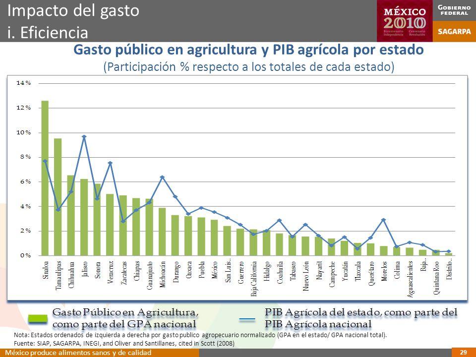 Gasto público en agricultura y PIB agrícola por estado (Participación % respecto a los totales de cada estado) Impacto del gasto i.